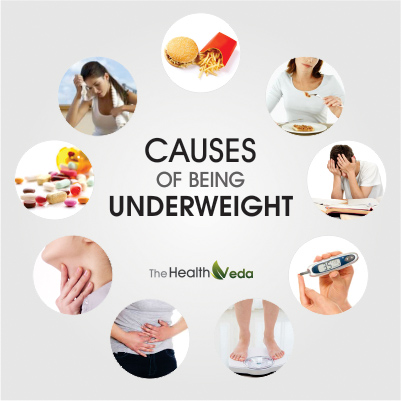 Causes-of-being-Underweight