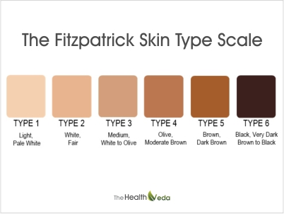 Here-are-some-Fitzpatrick-Skin-Types